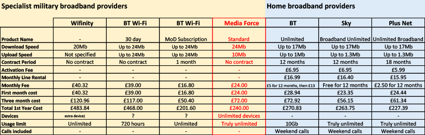 Compare Internet Providers >> Packages Media Force
